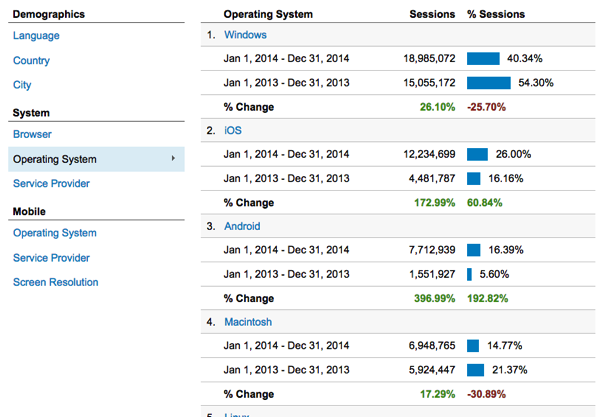 Blogging exercise monthly comparison operating system
