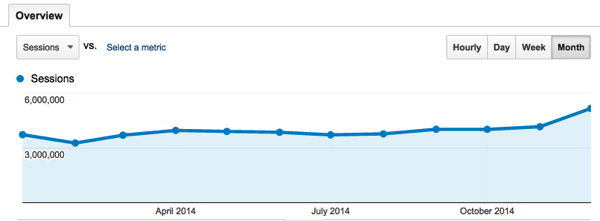 Blogging exercise monthly overview