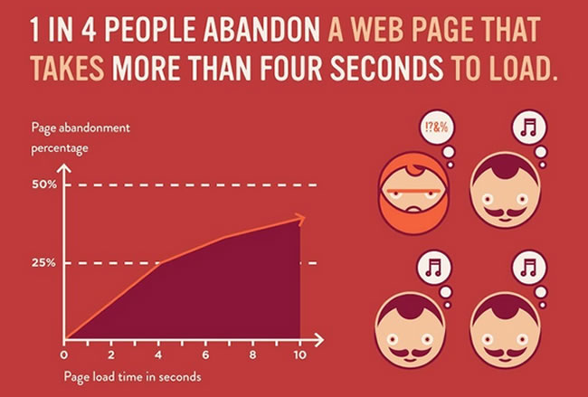 slow-site-speed 10 Quick Tips for Going Viral