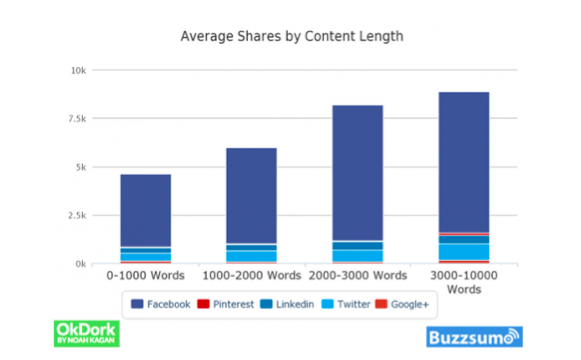 Screen-Shot-2015-03-20-at-11.10.44-am 3 Content Tweaks to Increase Your Blog Traffic without Spending a Penny