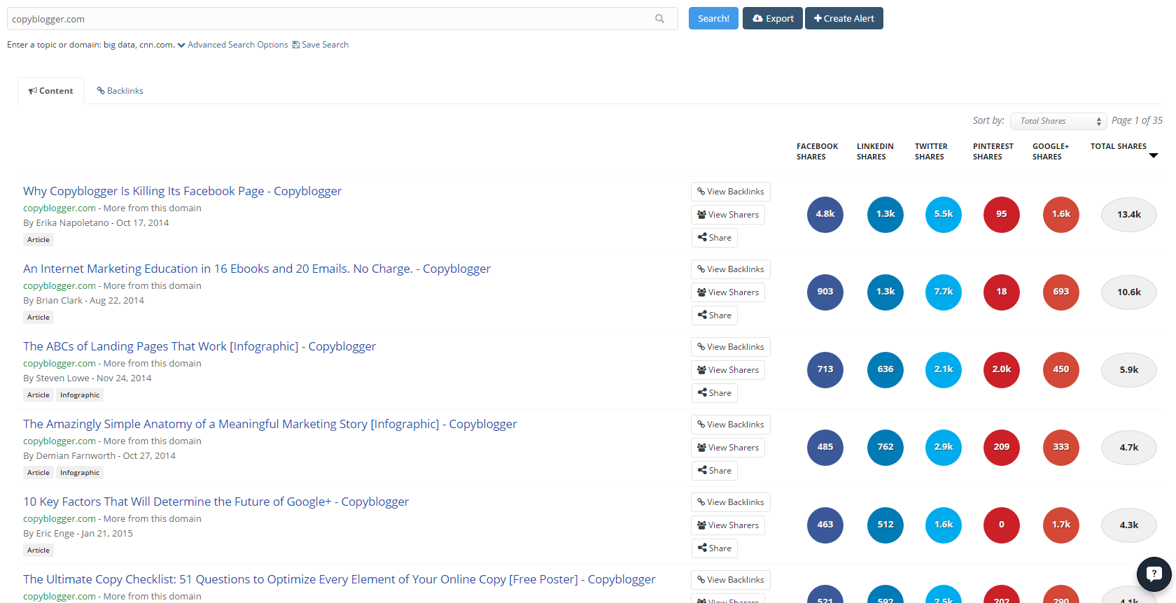 content-promotion-strategies-buzzsumo
