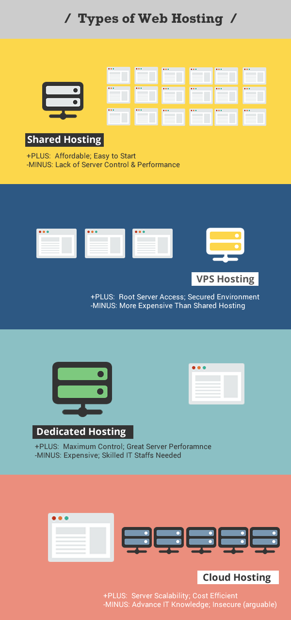 The Complete Bloggers Guide to Web Hosting - on ProBlogger.net