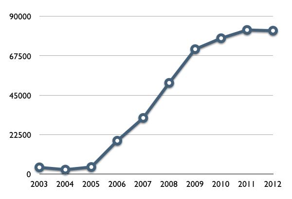 Amazon-Earnings-2003-2012