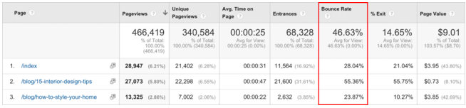 Screen-Shot-2015-11-12-at-5.21.20-pm Using Google Analytics to Unlock the Secrets of your Blog's Audience