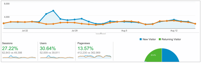 Screen-Shot-2015-11-12-at-5.23.20-pm Using Google Analytics to Unlock the Secrets of your Blog's Audience