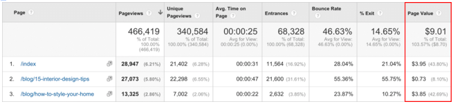 Screen-Shot-2015-11-12-at-5.23.54-pm Using Google Analytics to Unlock the Secrets of your Blog's Audience