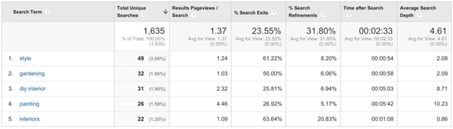 Screen-Shot-2015-11-12-at-5.26.04-pm Using Google Analytics to Unlock the Secrets of your Blog's Audience
