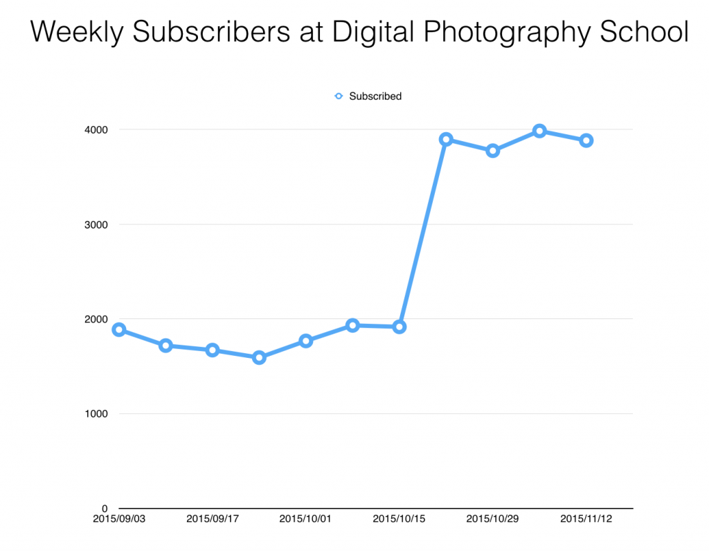 increase subscribers sumome dps