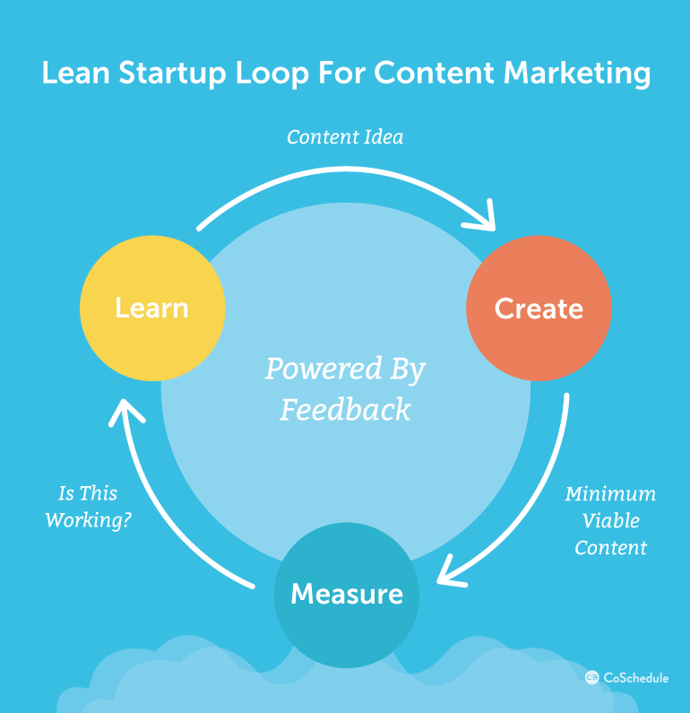 lean-startup-loop-content-marketing