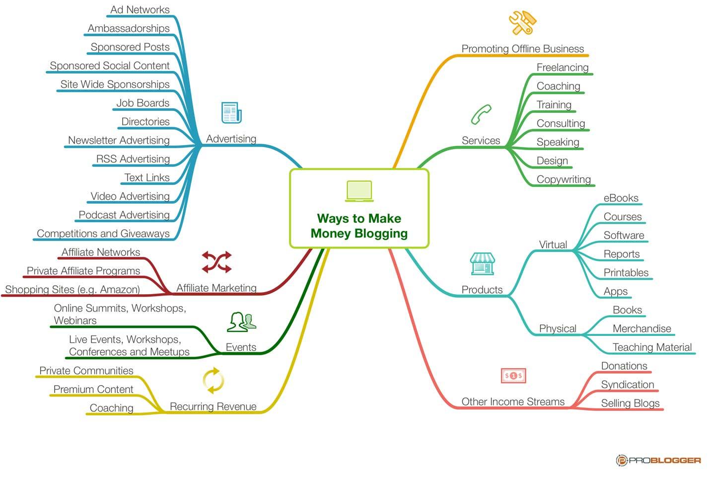 Here's A Keynoteyour Future Mindmap: