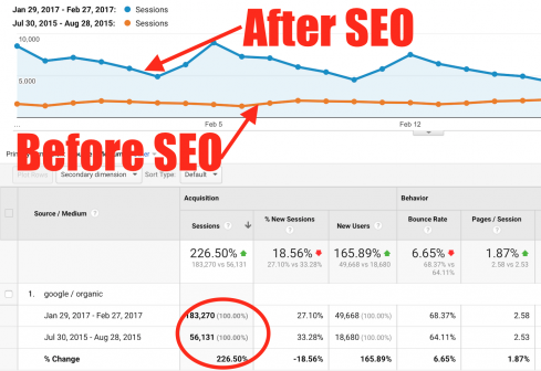 Why Your Blog Needs SEO | ProBlogger