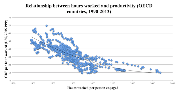 Relationship between hours worked and productivity