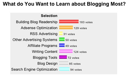 Blogging-Lessons-Poll