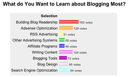 Blogging-Lessons-Poll
